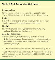 Surgical And Nonsurgical Management Of Gallstones American