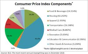 What Is A Price Chart What Inflation Means To You Inside The Consumer Price Index