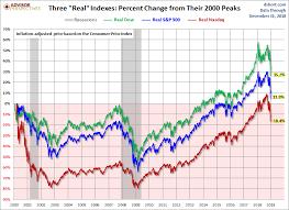 Nasdaq Vs Dow Chart The S P 500 Dow And Nasdaq Since Their 2000 Highs Dshort