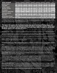 Remo Nutrients Mixing Chart 65 Unfolded Nectar For The Gods Feeding Chart