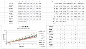 Rifle Recoil Chart Pin Rifle Caliber Chart By Size On Pinterest Pin Rifle Table