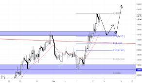 Page 5 Usdnok Chart U S Dollar To Norwegian Krone Rate