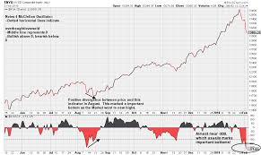 Stock Market Chart 2018 Stock Chart Learning When Will The Bleeding In The Stock
