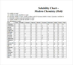 Soluble Or Insoluble In Water Chart Sample Solubility Chart 8 Documents In Pdf Word Excel