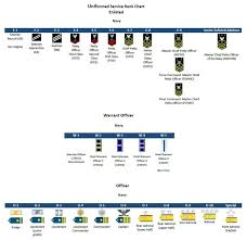 Navy Rank Insignia Chart Military Ranks Insignia Charts