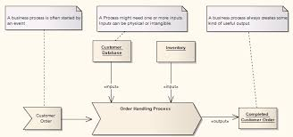 business process template business process model template ea user guide