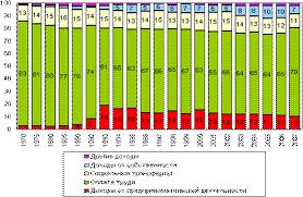 Доходы населения России их структура и динамика Рефераты ru Состав денежных доходов населения России 1970 2007 годы %