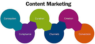 Content Marketing Strategy The 6 Cs Of Content Marketing For Banks And Credit Unions
