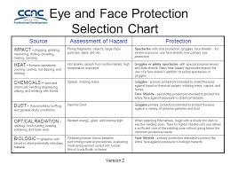 Eye And Face Protection Selection Chart Version 2 Eye And Face Protection Selection Chart