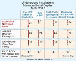 electrical house wiring codes images underground wiring code wiring diagram