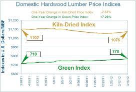 Hardwood Lumber Prices Chart Hardwood Lumber Price Of Hardwood Lumber