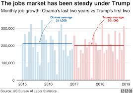 Obama Successes Chart Trump Tracker How His First Two Years Have Gone In Eight