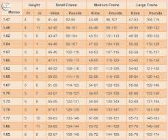 Weight Chart For Women By Age And Height Healthy Weight Chart Women Height To Weight Ratio Chart For