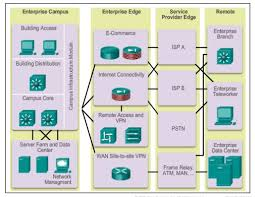 Presentation Title CCNA Curricula Overview Topic   ppt download   pages CCNA   Skills v     Topics List