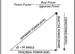 Power Factor Correction Calculation Chart Plant Engineering Improving Power Factor To Reduce Energy