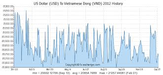 Usd To Vietnam Dong Chart Forex Vnd Usd Forex Usd Vnd Eur Vnd Pivot Points Yahoo