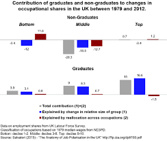 have low skill jobs really grown more than high skill jobs in britain author provided