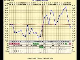 Fertility Friend Bbt Charts How To Chart Ovulation Fertility Friend