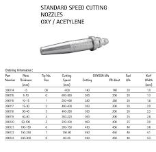 Oxy Acetylene Lpg Tig Cutting Nozzles