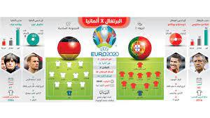 ألمانيا والبرتغال.. مواجهة مرتقبة في «أمم أوروبا» - الرياضي - بطولة أمم  أوروبا - البيان