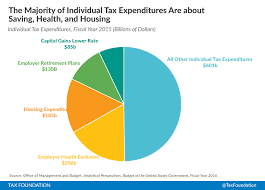 Corporate And Individual Tax Expenditures Tax Foundation