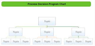 Process Decision Program Chart Mindmapper Mind Map Template