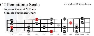 C Pentatonic Scale Charts For Ukulele