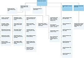 Organisational Structure Department Of Veterans Affairs