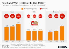 Chart Fast Food Was Healthier In The 1980s Statista