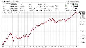 25 Exhaustive Disney Stock Chart History