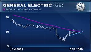 General Electric Gets Crushed And There Could Be More