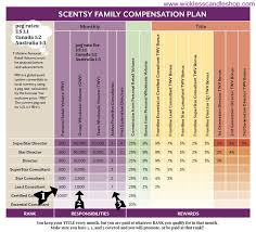 Scentsy Commission Chart 2017 Scentsy Compensation Plan In 2019 Scentsy Direct Sales