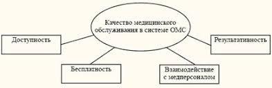 Качество медицинского обслуживания в системе обязательного  Социологическая модель субъективной оценки качества медицинского обслуживания в системе обязательного медицинского страхования