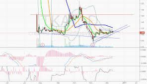 Tkai Stock Chart Tkai For Nasdaq Tkai By Underweartrader Tradingview