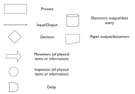 Uml Essentials In 10 Minutes 10 Min Basics