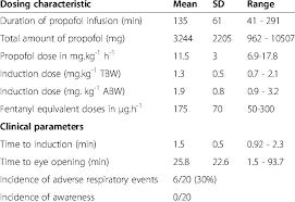 Diprivan Dosing Chart Propofol Dosing And Clinical Parameters Download Table