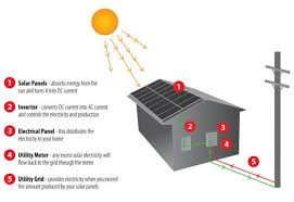 the diagram below shows how solar panels can be used to provide  essay topics the diagram below shows how solar panels can be used to provide electricity for domestic use