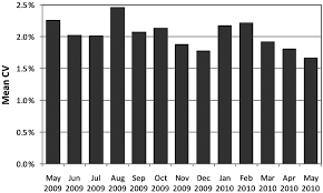 Status Of Hemoglobin A1c Measurement And Goals For