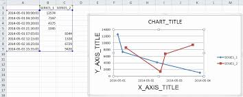 Phpexcel Chart Excel Chart Missing Axis Labels Time Series Phpexcel X Axis