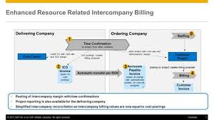 Sap Sales Order Process Flow Chart Sap S 4hana Real Time Intercompany Postings For Project