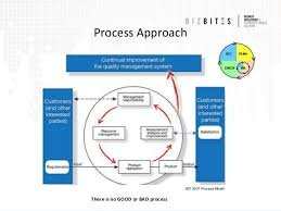 pat and qbd concepts in designing the lims and other electronic syste process approach to product quality 11