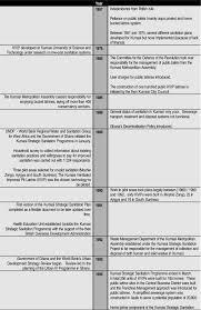 Kvip Latrine Design Historyline For The Ksp Download Scientific Diagram