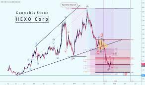 Hexo Stock Price And Chart Nyse Hexo Tradingview