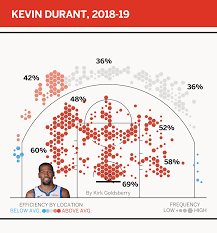 Kevin Durant Birth Chart Kevin Durant Was Unstoppable So How Do The Warriors