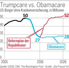 Trumpcare Vs Obamacare Ap Deutsch Einheiten The
