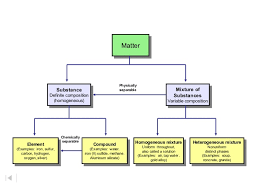 Flow Chart Of Classifying Matter Ch 2 Classification Of Matter Ppt