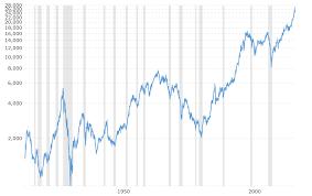 Dow Jones 100 Chart Dow Jones 100 Year Historical Chart 2018 02 06 Macrotrends