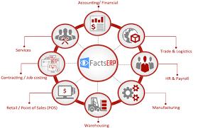 Payroll Services Comparison Chart Erp Software Dubai Vat Erp Dubai Erp Solution Providers Uae