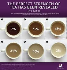 Office Tea Chart Perfect Strength Of Brew Revealed According To Tea Loving Brits