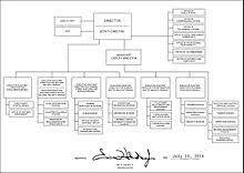Fbi Hierarchy Chart Federal Bureau Of Investigation Wikipedia